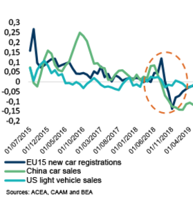 Vehicle sales and registrations in the EU15, US and China (annual change in the 3-month moving average)