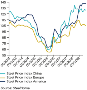 STEEL PRICES INDICES IN CHINA, EUROPE,  AND THE UNITED STATES