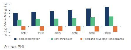 UAE food & beverage sector, billions USD